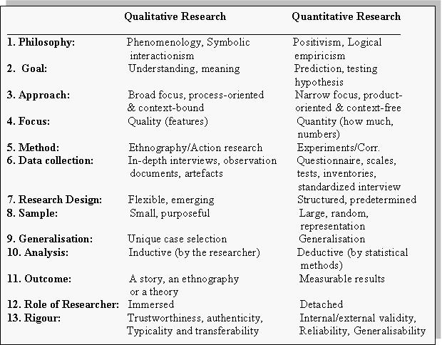 differences between qualitative and quantitative research table