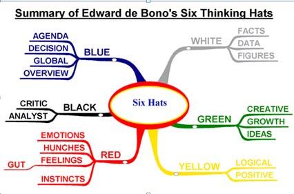 Edward De Bono Thinking Course Pdf
